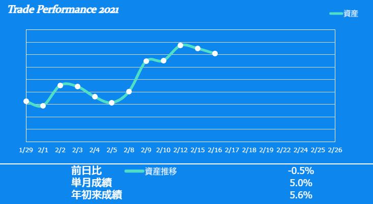 f:id:ayazofu-kabu:20210216190431p:plain