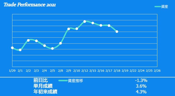 f:id:ayazofu-kabu:20210218201959p:plain