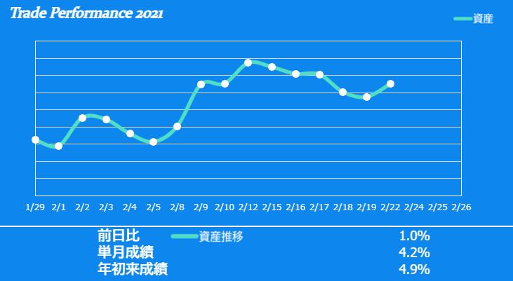 f:id:ayazofu-kabu:20210222223258p:plain