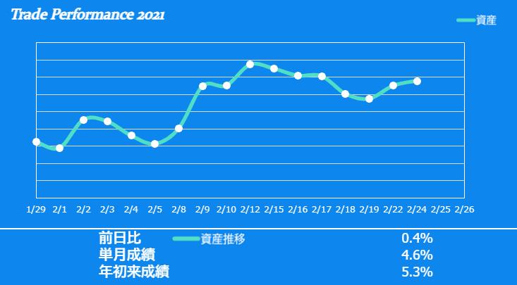 f:id:ayazofu-kabu:20210224204838p:plain