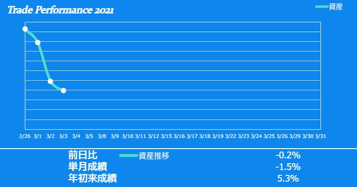 f:id:ayazofu-kabu:20210303202712p:plain