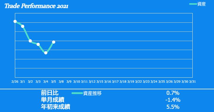 f:id:ayazofu-kabu:20210305211935p:plain