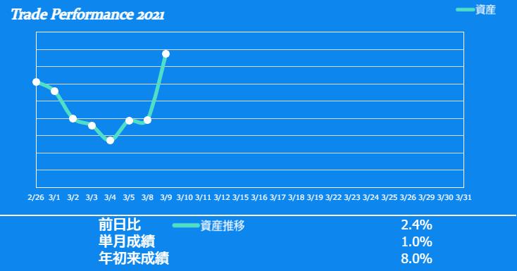 f:id:ayazofu-kabu:20210309180749p:plain