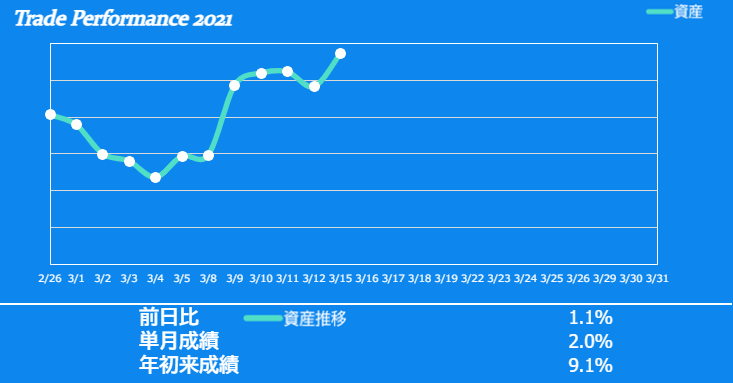 f:id:ayazofu-kabu:20210315223438p:plain