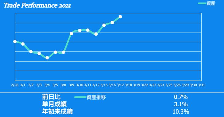 f:id:ayazofu-kabu:20210317215333p:plain