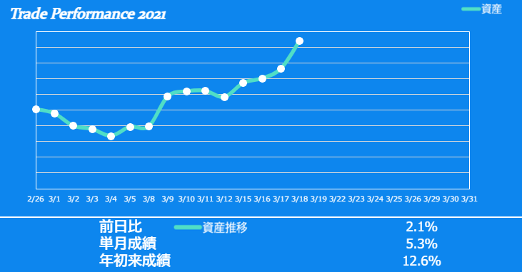 f:id:ayazofu-kabu:20210318195934p:plain