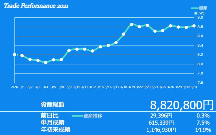 f:id:ayazofu-kabu:20210331193406p:plain