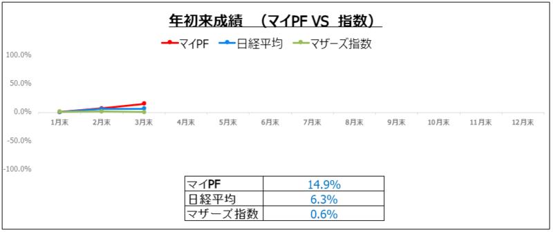 f:id:ayazofu-kabu:20210331193415p:plain