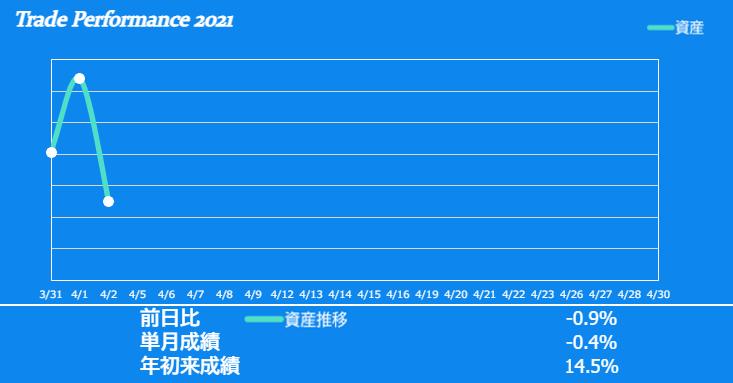 f:id:ayazofu-kabu:20210402232515p:plain