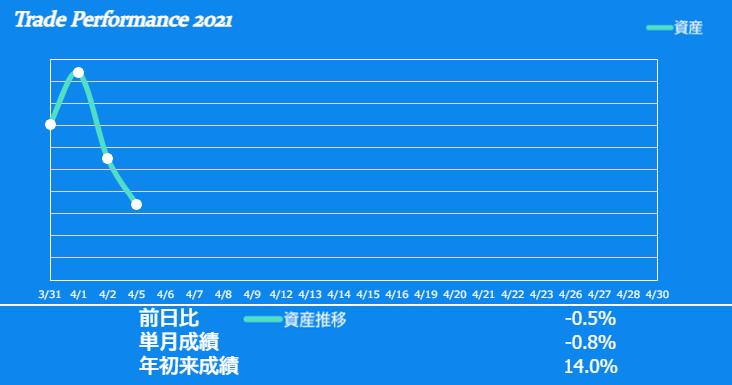 f:id:ayazofu-kabu:20210405233640p:plain