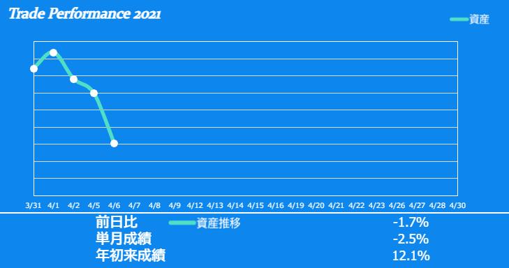 f:id:ayazofu-kabu:20210406213420p:plain