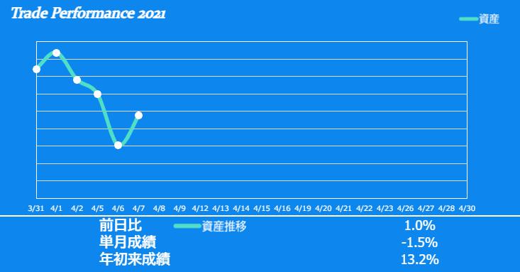 f:id:ayazofu-kabu:20210407215037p:plain