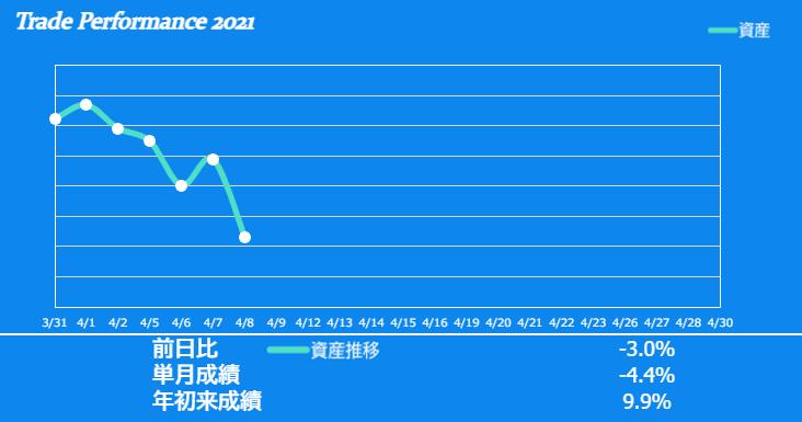 f:id:ayazofu-kabu:20210408202909p:plain