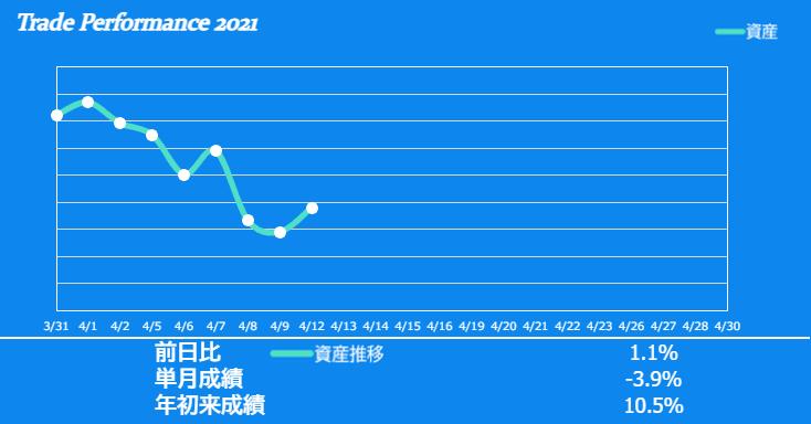 f:id:ayazofu-kabu:20210412201311p:plain