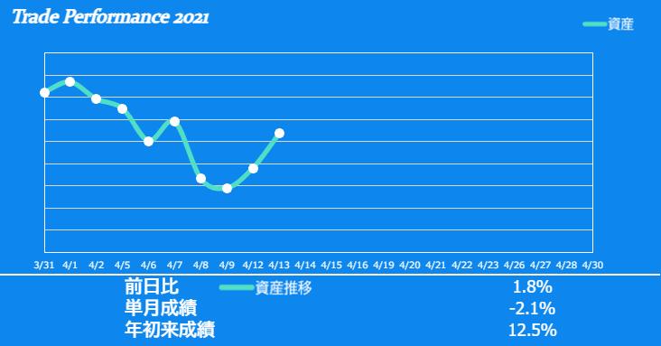f:id:ayazofu-kabu:20210413180149p:plain