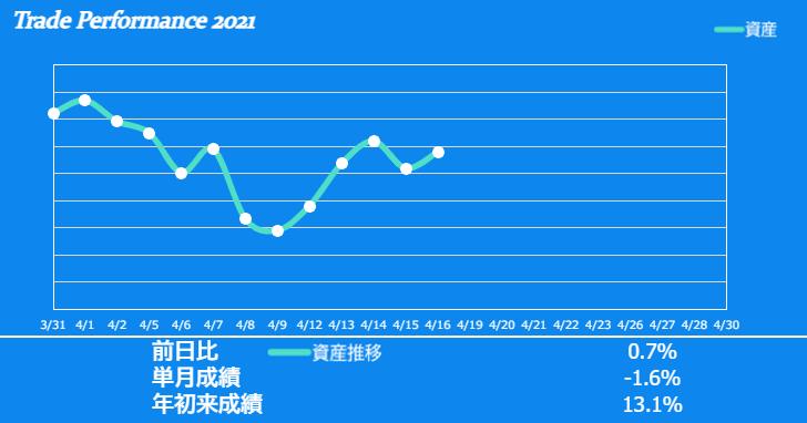f:id:ayazofu-kabu:20210416203541p:plain
