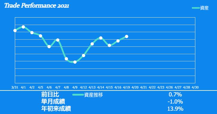 f:id:ayazofu-kabu:20210419215157p:plain