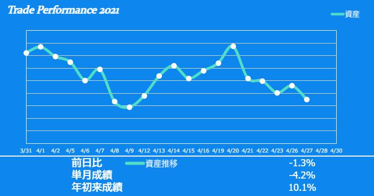 f:id:ayazofu-kabu:20210427225958p:plain