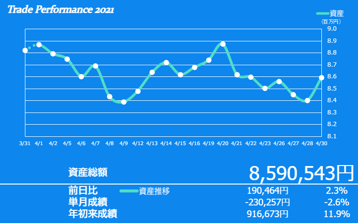 f:id:ayazofu-kabu:20210430155343p:plain