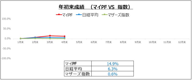 f:id:ayazofu-kabu:20210430155354p:plain