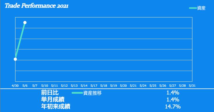 f:id:ayazofu-kabu:20210506163035p:plain