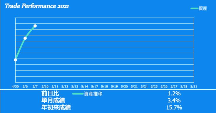 f:id:ayazofu-kabu:20210507152754p:plain