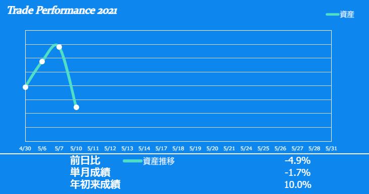 f:id:ayazofu-kabu:20210510223102p:plain
