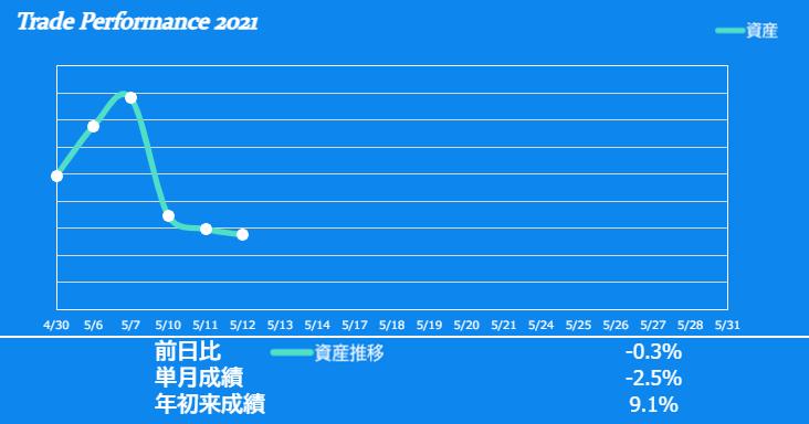 f:id:ayazofu-kabu:20210512200917p:plain