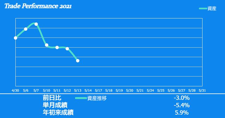 f:id:ayazofu-kabu:20210513213502p:plain