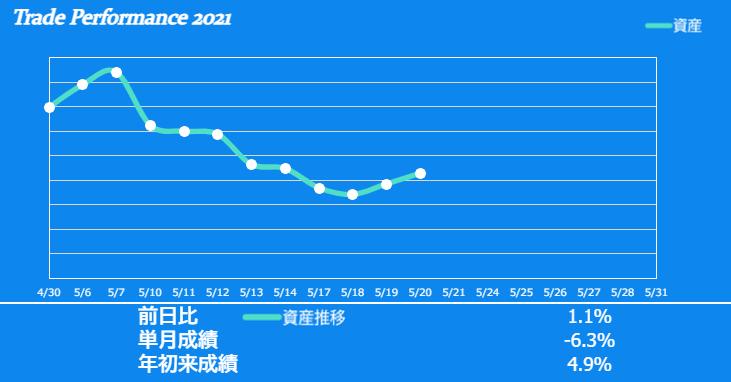 f:id:ayazofu-kabu:20210520223847p:plain