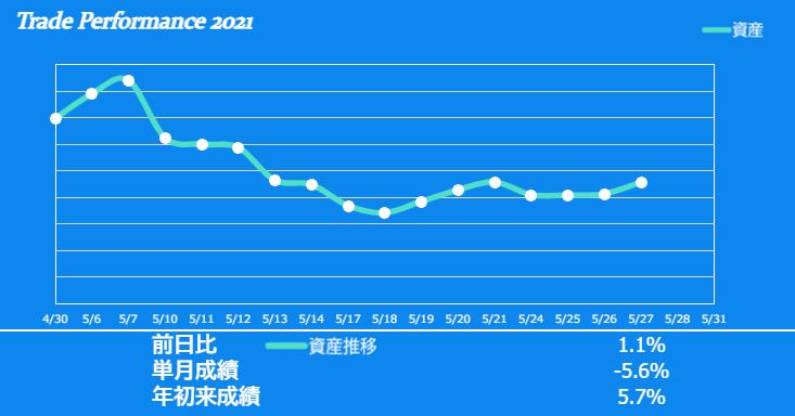f:id:ayazofu-kabu:20210527182400p:plain