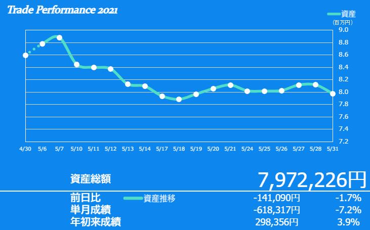 f:id:ayazofu-kabu:20210531214328p:plain