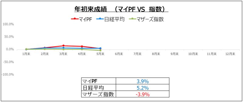 f:id:ayazofu-kabu:20210531215357p:plain