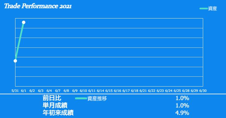 f:id:ayazofu-kabu:20210601214724p:plain