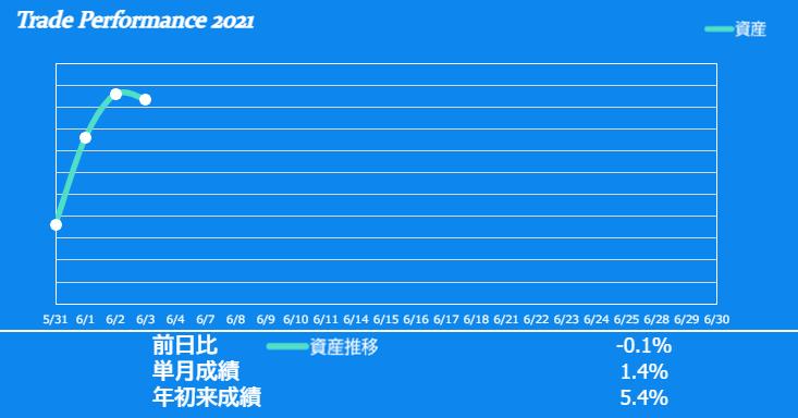 f:id:ayazofu-kabu:20210603214511p:plain