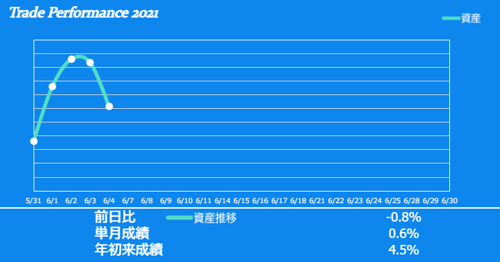 f:id:ayazofu-kabu:20210604233740p:plain