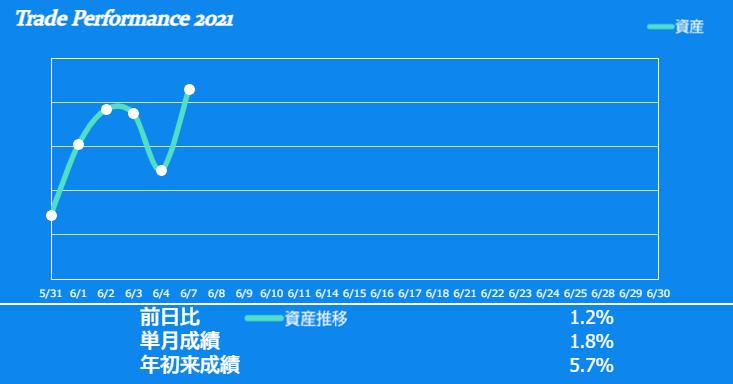 f:id:ayazofu-kabu:20210607222334p:plain