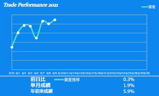f:id:ayazofu-kabu:20210609212445p:plain