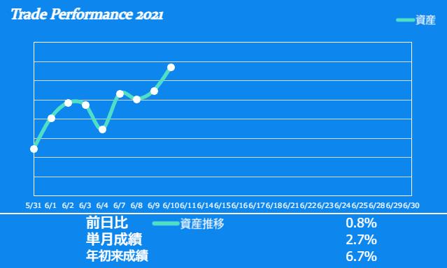 f:id:ayazofu-kabu:20210610210804p:plain