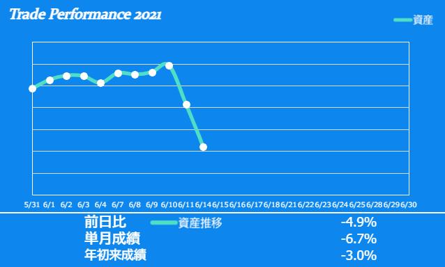 f:id:ayazofu-kabu:20210614223258p:plain