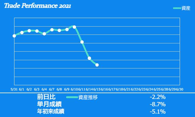 f:id:ayazofu-kabu:20210615200426p:plain