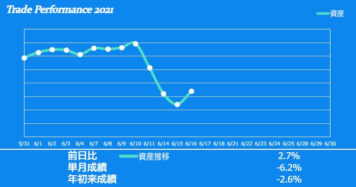 f:id:ayazofu-kabu:20210616194305p:plain