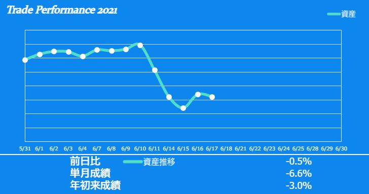 f:id:ayazofu-kabu:20210617210349p:plain