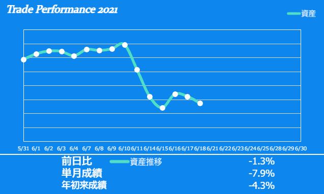 f:id:ayazofu-kabu:20210618222411p:plain