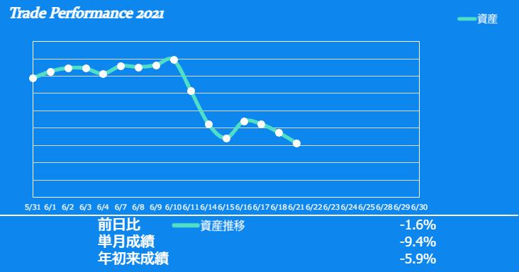 f:id:ayazofu-kabu:20210621215041p:plain