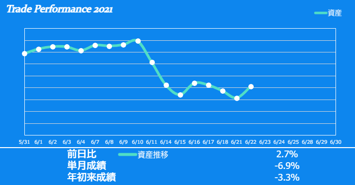 f:id:ayazofu-kabu:20210622213846p:plain
