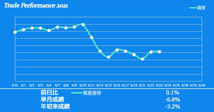 f:id:ayazofu-kabu:20210623200937p:plain