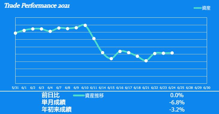 f:id:ayazofu-kabu:20210624221615p:plain