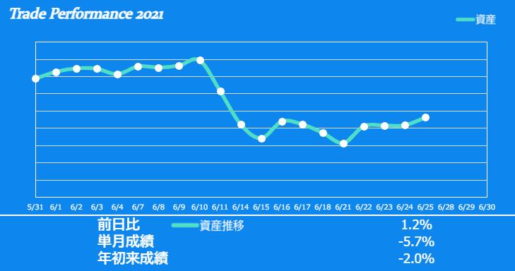 f:id:ayazofu-kabu:20210625193622p:plain