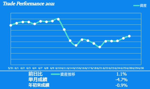 f:id:ayazofu-kabu:20210628220134p:plain